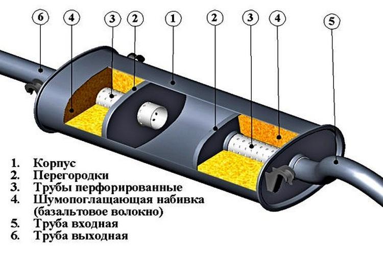 Ремонт глушителя своими руками без сварки: герметиком, лентой